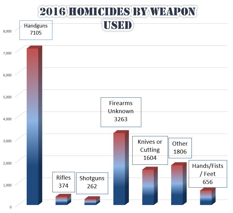 2016 murder by weapon chart