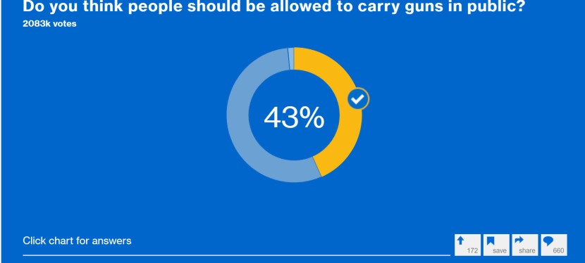 MSNBC Caught Manipulating Poll aboutFirearms?